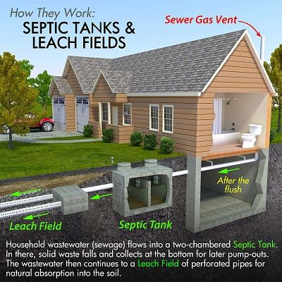 Charlotte Septic Services - 18.03.19